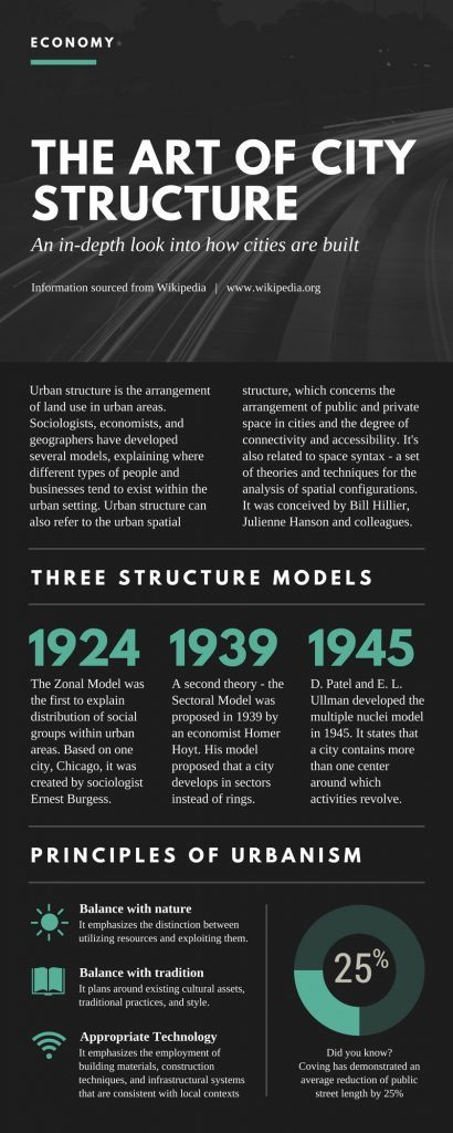 City Structure Infographic